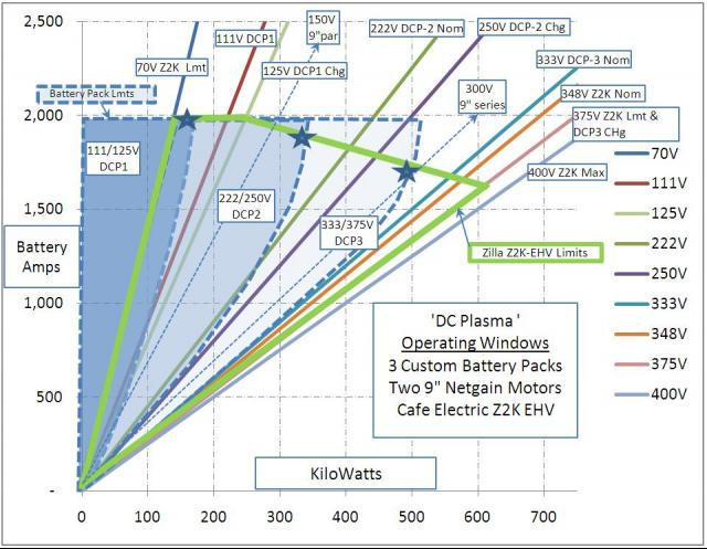Operating Windows for various components