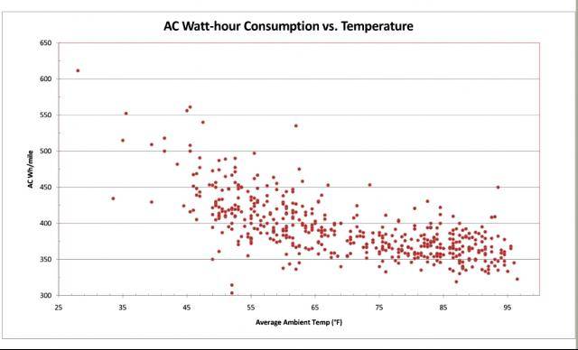 AC Watt-hour consumption vs. ambient tem