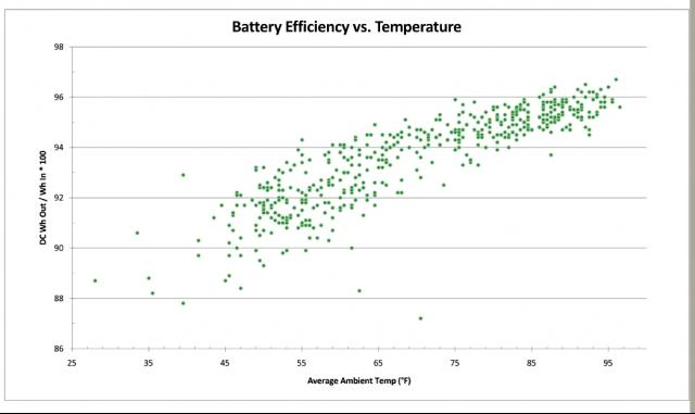 Battery efficiency vs. ambient temperatu